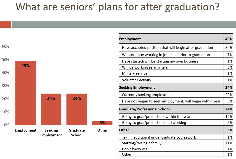 what are senior plan for after graduation