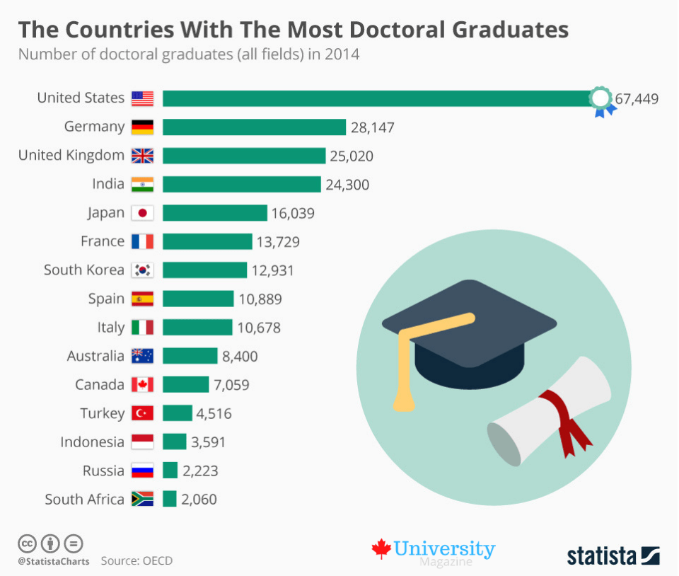 The Countries With The Most Doctoral Graduates