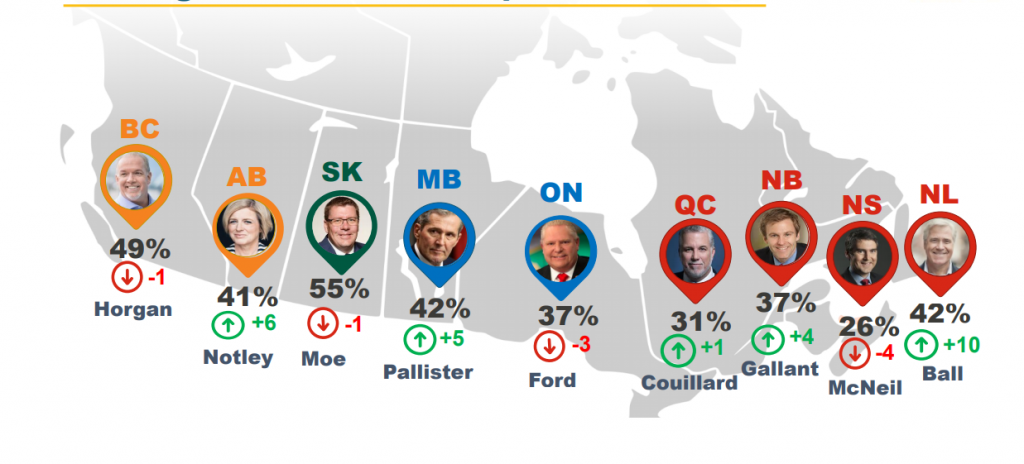 Premier Rating In Canada